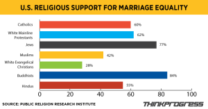 religious-groups-on-marriage-equality-v3
